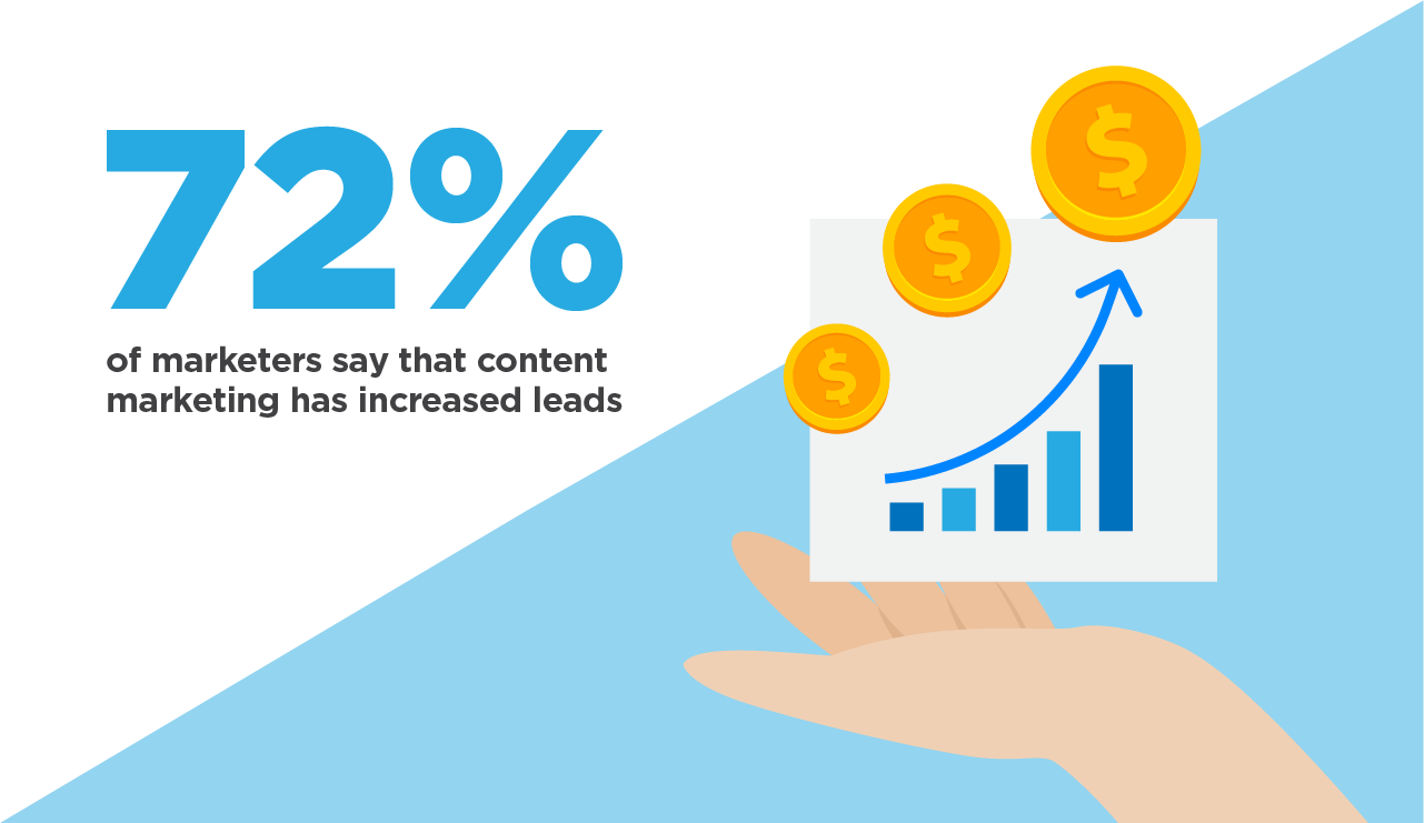 content marketing statistic infographic